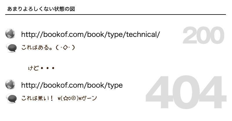 アドレスバーを直接書き換えた場合にも対応できるURL・サイト構造
