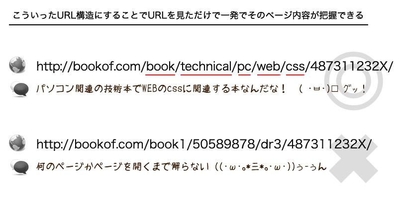 URLを見ただけでサイトの構造が分かるようなURLを目指す