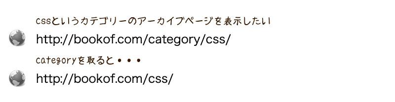 アーカイブページのタクソノミー名の部分を取りたい