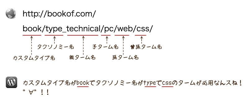 GOGLEの推奨する綺麗なディレクトリ構造・URL構造